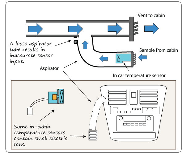 ntc thermistor inside cabin air temperature sensor   incar